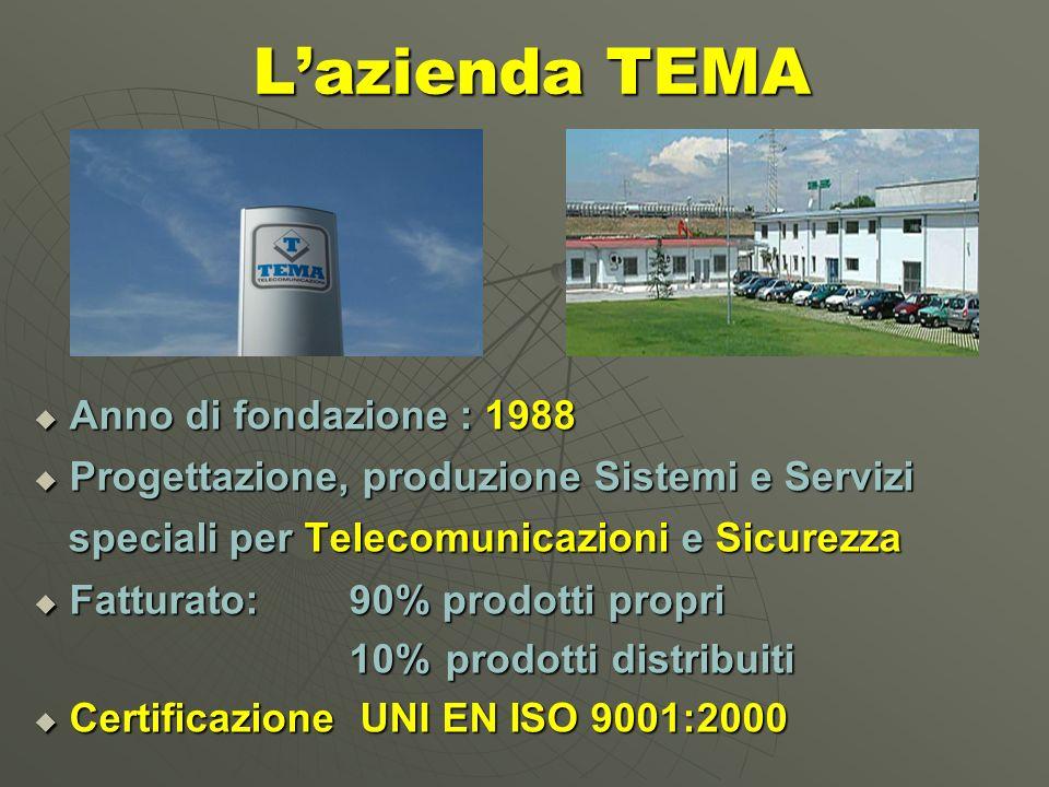 Lazienda TEMA Anno di fondazione : 1988 Anno di fondazione : 1988 Progettazione, produzione Sistemi e Servizi Progettazione, produzione Sistemi e Servizi speciali per Telecomunicazioni e Sicurezza speciali per Telecomunicazioni e Sicurezza Fatturato: 90% prodotti propri Fatturato: 90% prodotti propri 10% prodotti distribuiti 10% prodotti distribuiti Certificazione UNI EN ISO 9001:2000 Certificazione UNI EN ISO 9001:2000