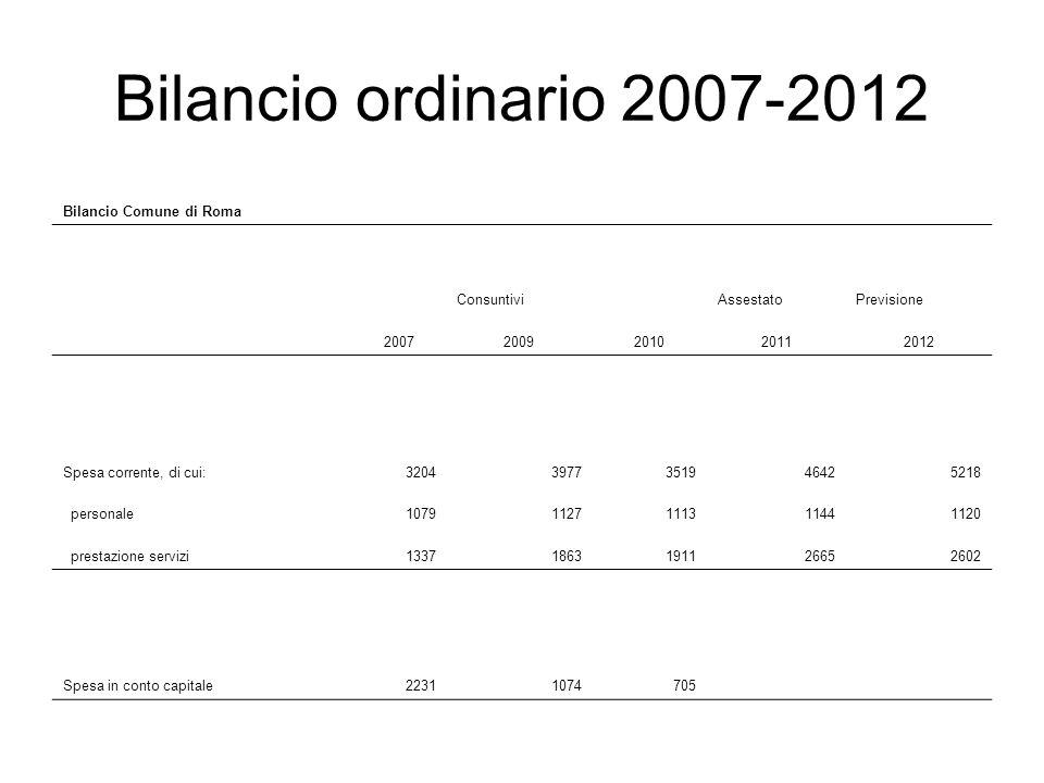 Bilancio ordinario 2007-2012 Bilancio Comune di Roma ConsuntiviAssestatoPrevisione 20072009201020112012 Spesa corrente, di cui:32043977351946425218 personale10791127111311441120 prestazione servizi13371863191126652602 Spesa in conto capitale22311074705