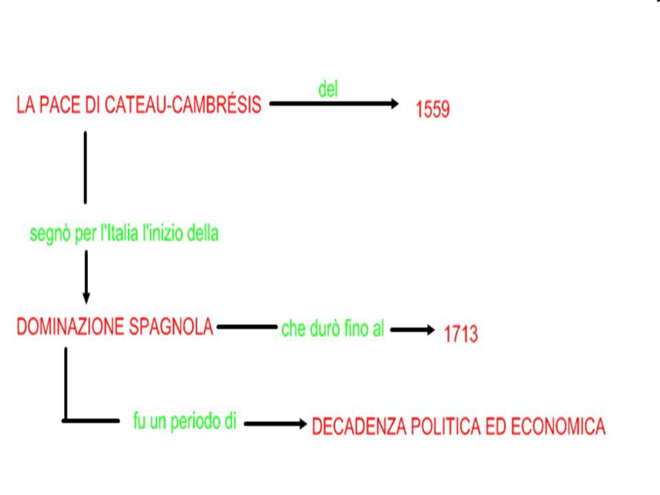 la dominazione spagnola fu la prova della decadenza politica ed economica dellitalia Nel 1599 la pace di Cateau Cambrésis assegnò alla Spagna il Ducato di Milano, il Regno di Napoli e lo Stato dei Presìdi.