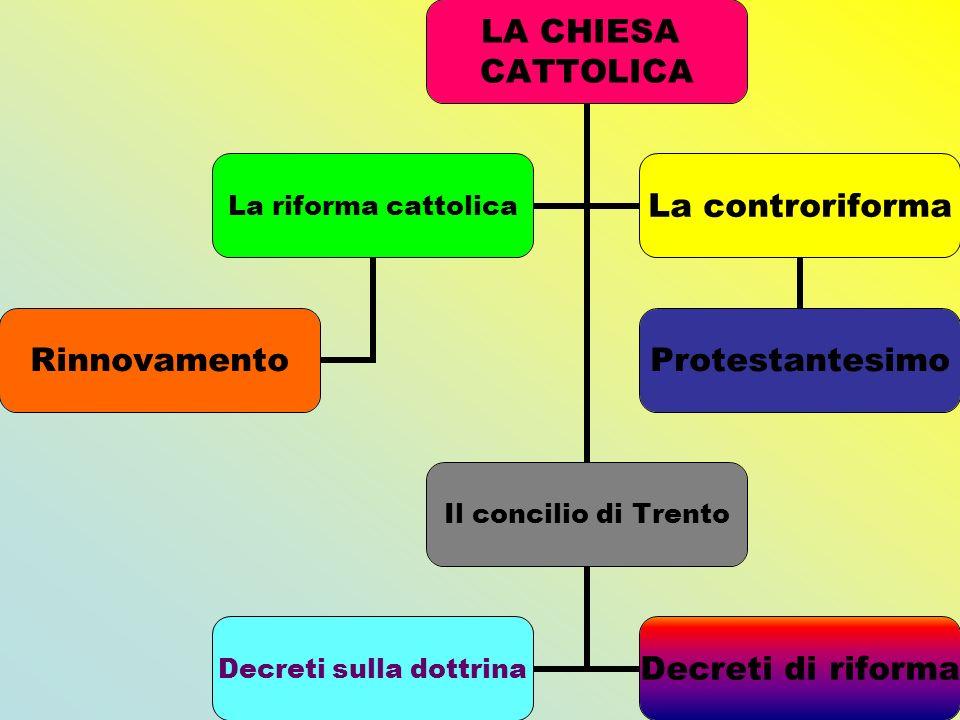 LA CHIESA CATTOLICA Il concilio di Trento Decreti sulla dottrina Decreti di riforma La riforma cattolica Rinnovamento La controriforma Protestantesimo