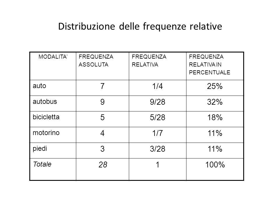 Distribuzione delle frequenze relative MODALITAFREQUENZA ASSOLUTA FREQUENZA RELATIVA FREQUENZA RELATIVA IN PERCENTUALE auto 71/425% autobus 99/2832% b