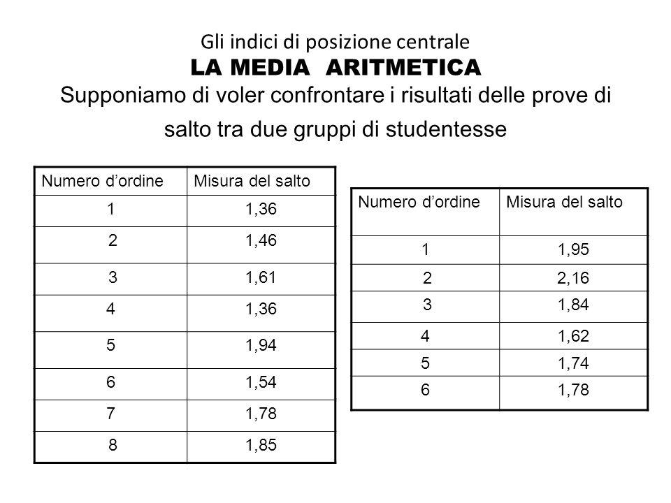 Gli indici di posizione centrale LA MEDIA ARITMETICA Supponiamo di voler confrontare i risultati delle prove di salto tra due gruppi di studentesse Nu