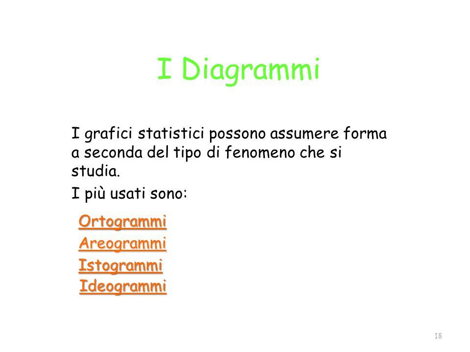 I Diagrammi I grafici statistici possono assumere forma a seconda del tipo di fenomeno che si studia. I più usati sono: 18 Ortogrammi Areogrammi Istog