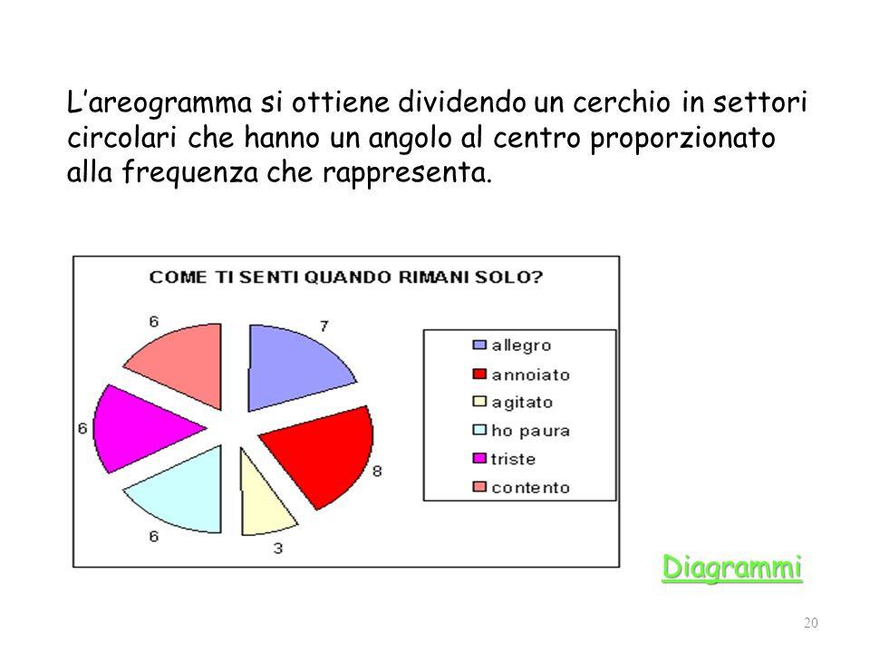 Lareogramma si ottiene dividendo un cerchio in settori circolari che hanno un angolo al centro proporzionato alla frequenza che rappresenta. 20 Diagra