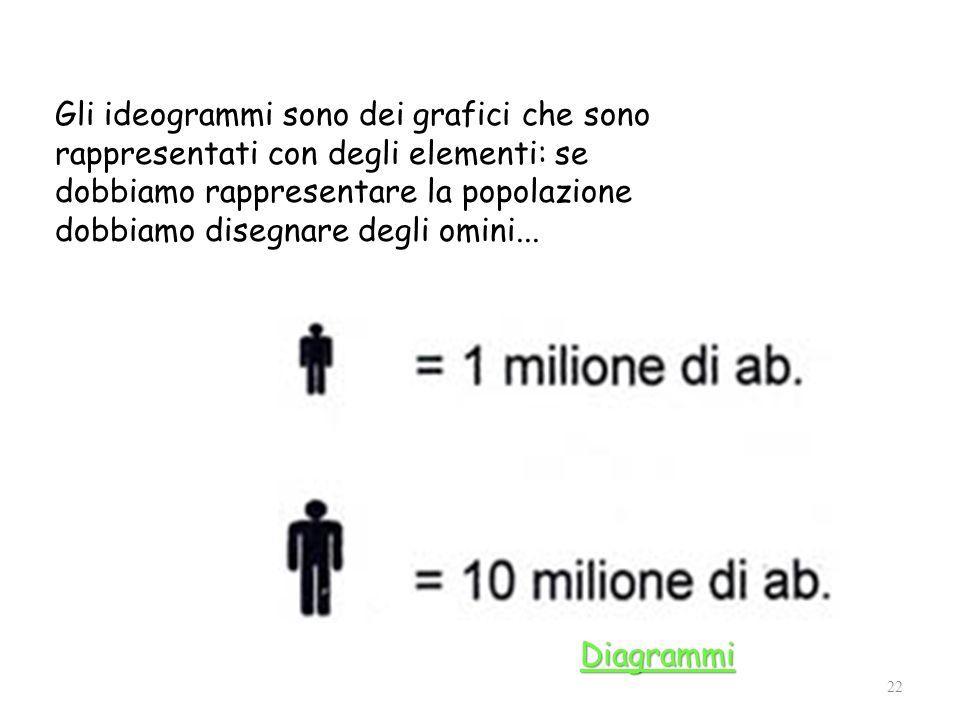 Gli ideogrammi sono dei grafici che sono rappresentati con degli elementi: se dobbiamo rappresentare la popolazione dobbiamo disegnare degli omini...