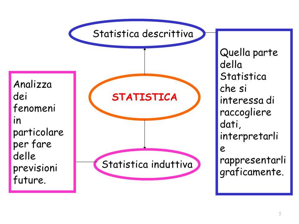STATISTICA Statistica induttiva Analizza dei fenomeni in particolare per fare delle previsioni future. Statistica descrittiva Quella parte della Stati