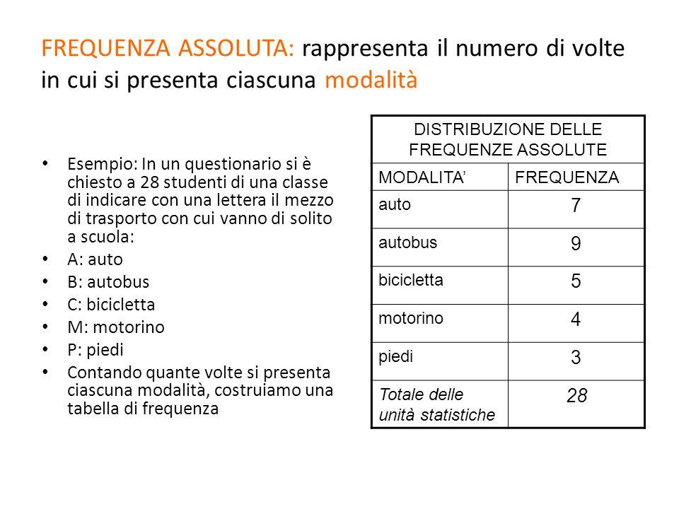 FREQUENZA ASSOLUTA: rappresenta il numero di volte in cui si presenta ciascuna modalità Esempio: In un questionario si è chiesto a 28 studenti di una