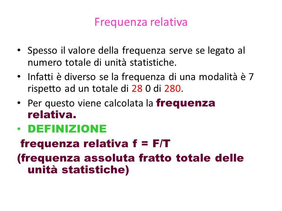 Frequenza relativa Spesso il valore della frequenza serve se legato al numero totale di unità statistiche. Infatti è diverso se la frequenza di una mo