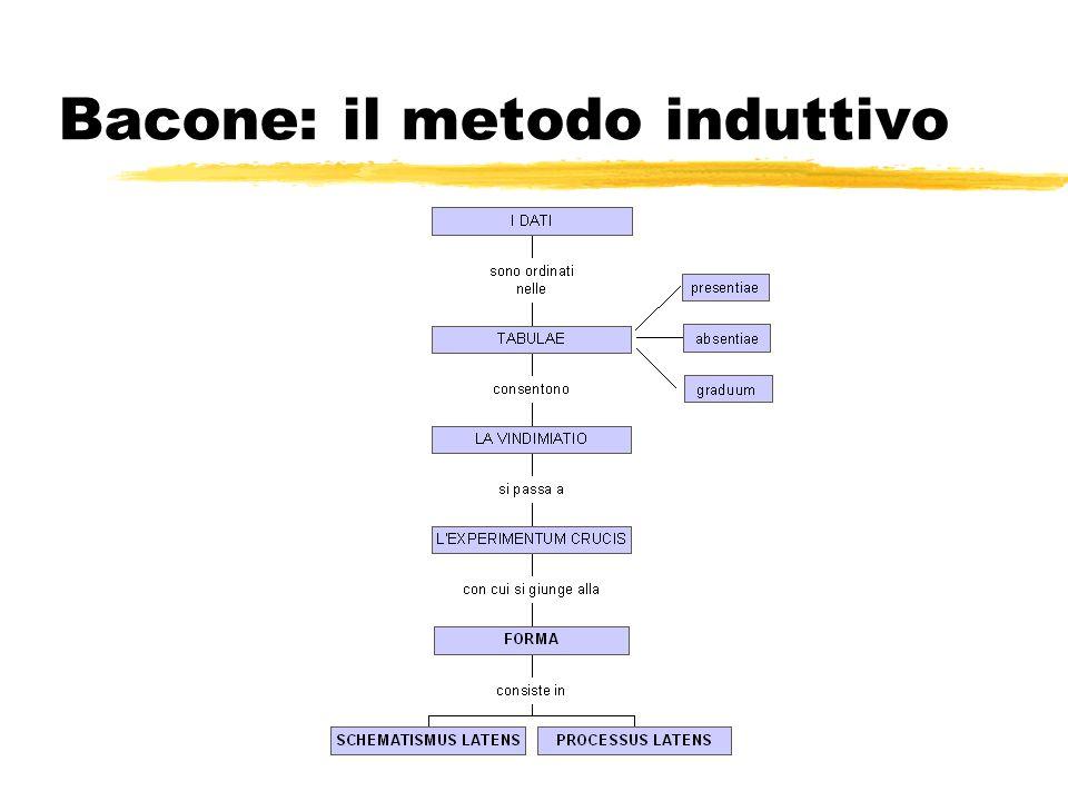 Il metodo induttivo