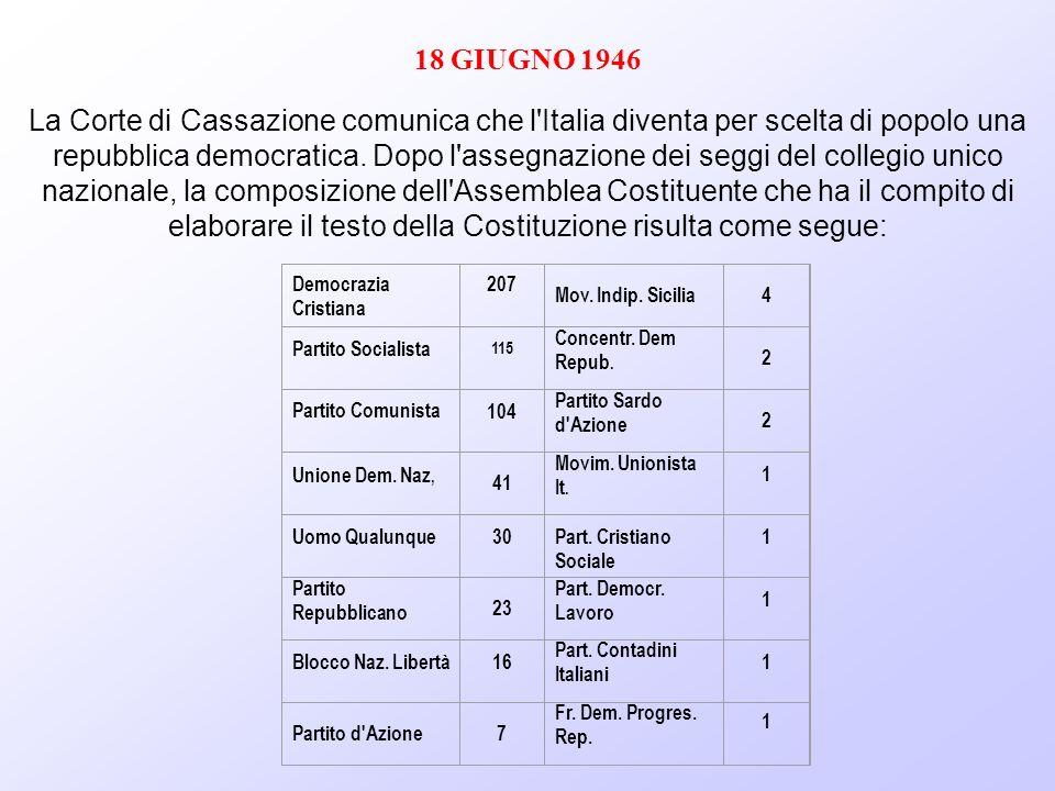 18 GIUGNO 1946 La Corte di Cassazione comunica che l'Italia diventa per scelta di popolo una repubblica democratica. Dopo l'assegnazione dei seggi del