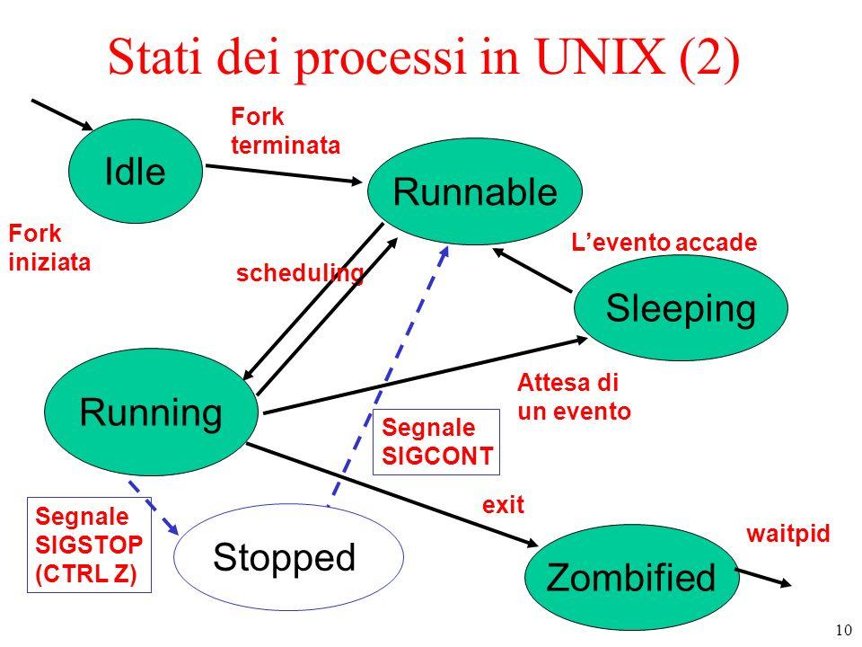 10 Stati dei processi in UNIX (2) Idle Sleeping Zombified Runnable Running Fork iniziata waitpid Stopped Fork terminata scheduling Attesa di un evento