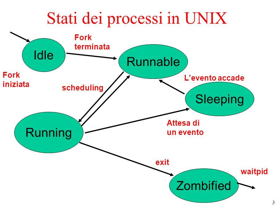 3 Stati dei processi in UNIX Idle Sleeping Zombified Runnable Running Fork iniziata waitpid Fork terminata scheduling Attesa di un evento Levento acca