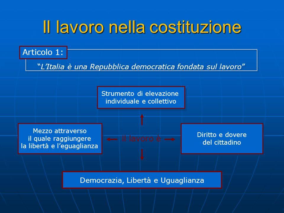 LItalia è una Repubblica democratica fondata sul lavoro Il lavoro nella costituzione Articolo 1: il lavoro è Strumento di elevazione individuale e col