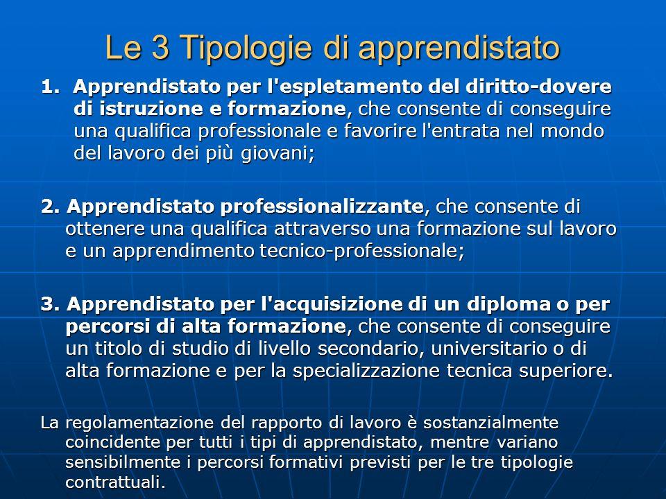 Le 3 Tipologie di apprendistato 1. Apprendistato per l'espletamento del diritto-dovere di istruzione e formazione, che consente di conseguire una qual