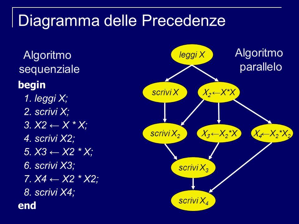 Diagramma delle Precedenze begin 1. leggi X; 2. scrivi X; 3.