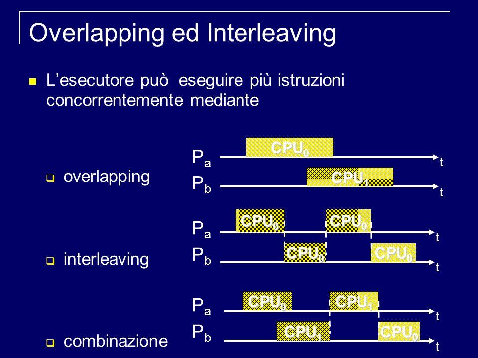 Overlapping ed Interleaving Lesecutore può eseguire più istruzioni concorrentemente mediante overlapping interleaving combinazione CPU 0 CPU 1 CPU 0 CPU 1 CPU 0 t t t t t t PaPa PbPb PaPa PbPb PaPa PbPb