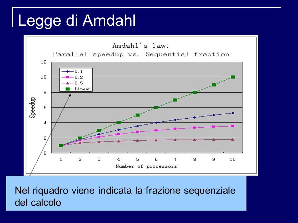Legge di Amdahl Nel riquadro viene indicata la frazione sequenziale del calcolo