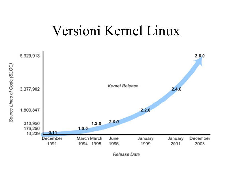 Scheduling Kernel < 2.6 Nelle versioni del kernel precedenti alla 2.6, lo scheduler aveva complessita O(n) dove n e il numero di task in competizione per la CPU –Per n grande scheduler inefficiente Nei sistemi MPU, una sola runqueue per tutti i processori: –una task poteva quindi essere eseguito in ogni processore: ok per load balancing, ma non per gestione delle cache dei singoli processori –un solo lock sulla runqueue: durante la scelta del processo da parte di un processore, gli altri processori rimanevano idle