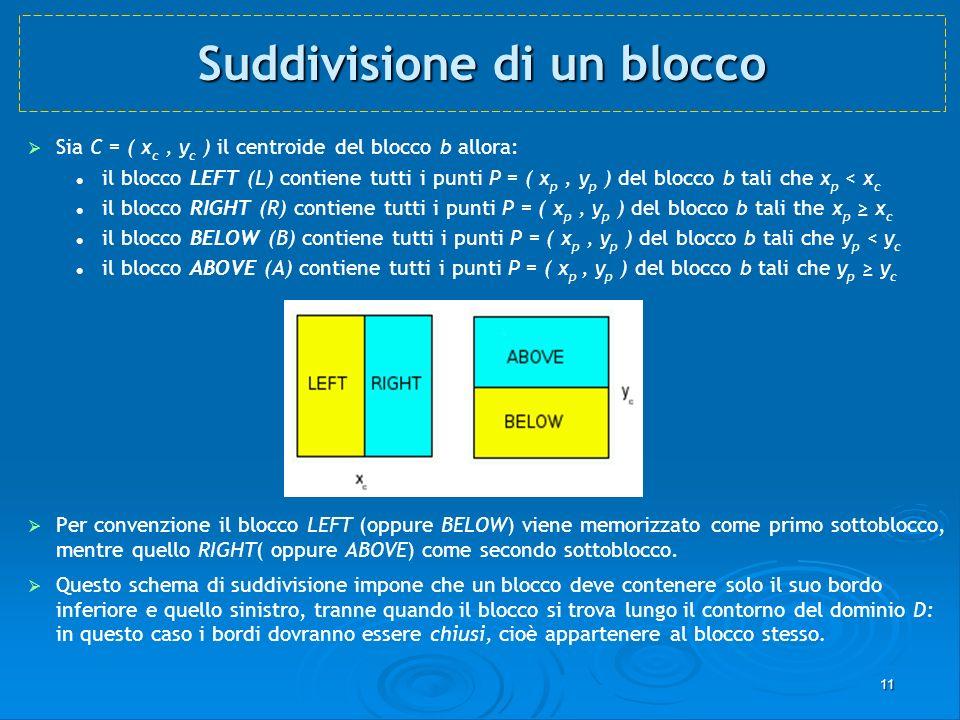 11 Suddivisione di un blocco Suddivisione di un blocco Sia C = ( x c, y c ) il centroide del blocco b allora: il blocco LEFT (L) contiene tutti i punt
