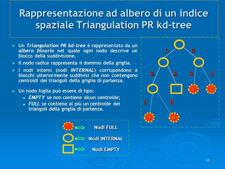 19 Rappresentazione ad albero di un indice spaziale Triangulation PR kd-tree Un Triangulation PR kd-tree è rappresentato da un albero binario nel qual