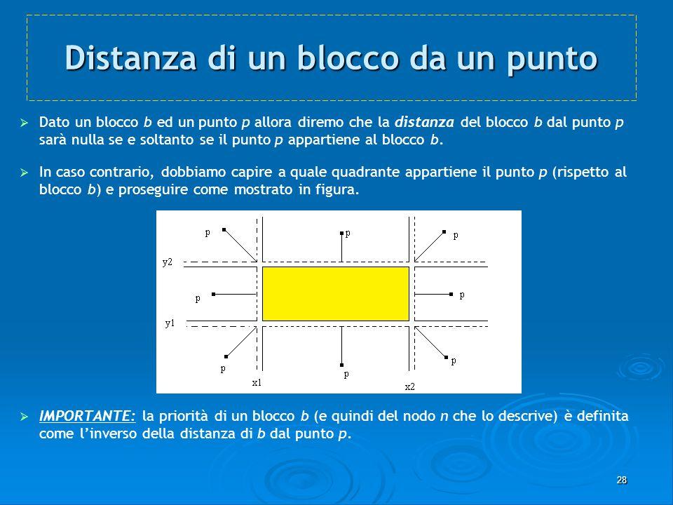 28 Distanza di un blocco da un punto Dato un blocco b ed un punto p allora diremo che la distanza del blocco b dal punto p sarà nulla se e soltanto se