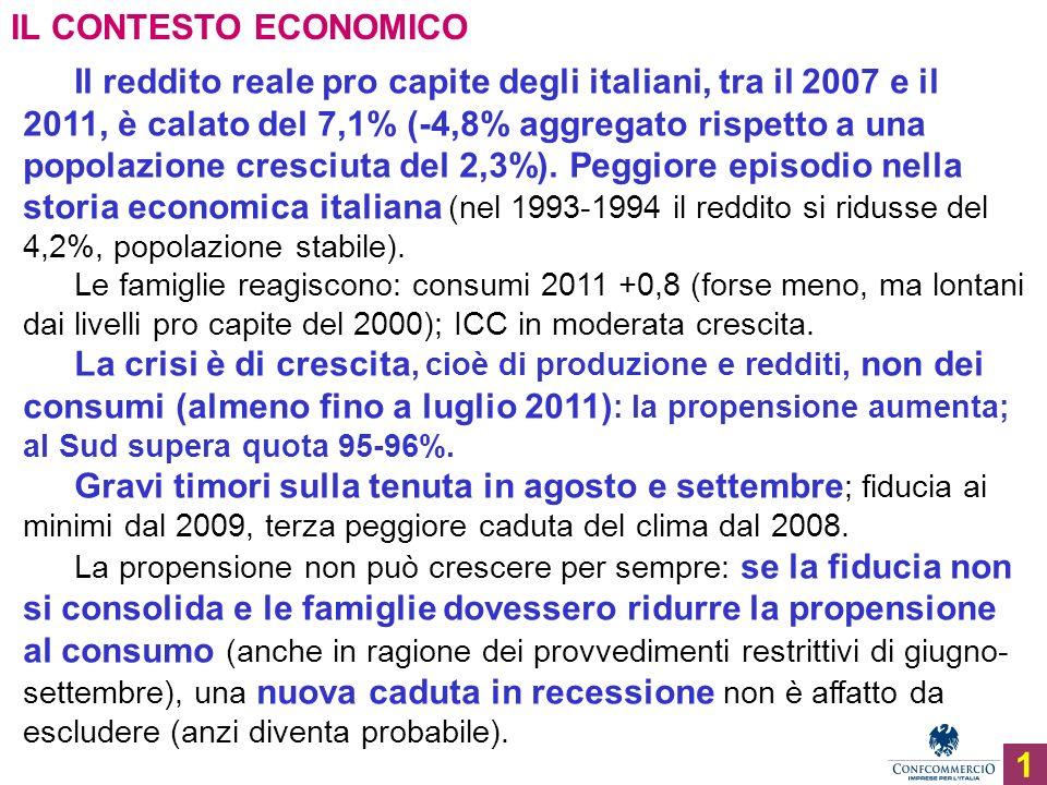 Ufficio Studi IL CONTESTO ECONOMICO Il reddito reale pro capite degli italiani, tra il 2007 e il 2011, è calato del 7,1% (-4,8% aggregato rispetto a una popolazione cresciuta del 2,3%).