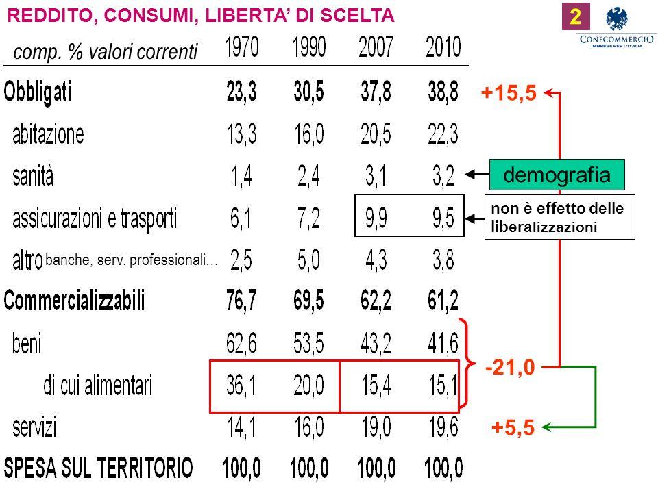 Ufficio Studi REDDITO, CONSUMI, LIBERTA DI SCELTA comp.