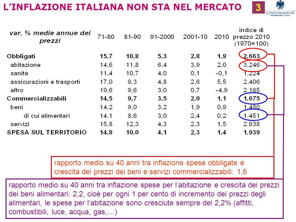 Ufficio Studi LINFLAZIONE ITALIANA NON STA NEL MERCATO rapporto medio su 40 anni tra inflazione spese obbligate e crescita dei prezzi dei beni e servizi commercializzabili: 1,6 rapporto medio su 40 anni tra inflazione spese per labitazione e crescita dei prezzi dei beni alimentari: 2,2, cioè per ogni 1 per cento di incremento dei prezzi degli alimentari, le spese per labitazione sono cresciute sempre del 2,2% (affitti, combustibili, luce, acqua, gas,…) 3