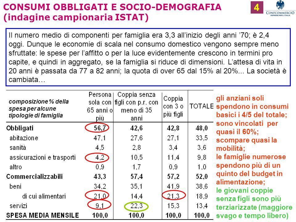 Ufficio Studi CONSUMI OBBLIGATI E SOCIO-DEMOGRAFIA (indagine campionaria ISTAT) 4 Il numero medio di componenti per famiglia era 3,3 allinizio degli anni 70; è 2,4 oggi.