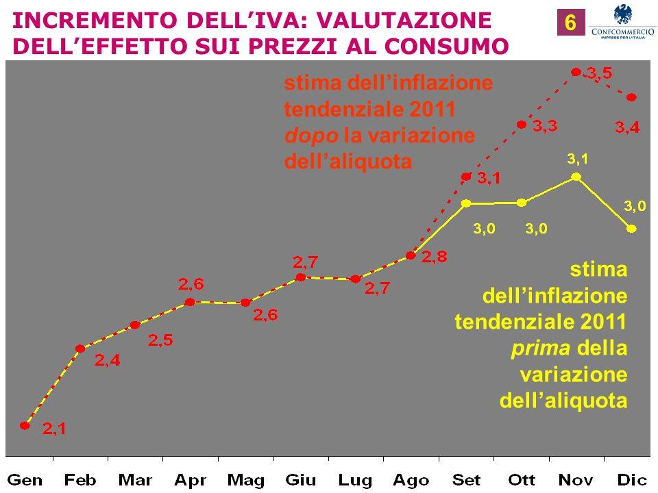 Ufficio Studi INCREMENTO DELLIVA: VALUTAZIONE DELLEFFETTO SUI PREZZI AL CONSUMO 6 stima dellinflazione tendenziale 2011 prima della variazione dellaliquota stima dellinflazione tendenziale 2011 dopo la variazione dellaliquota