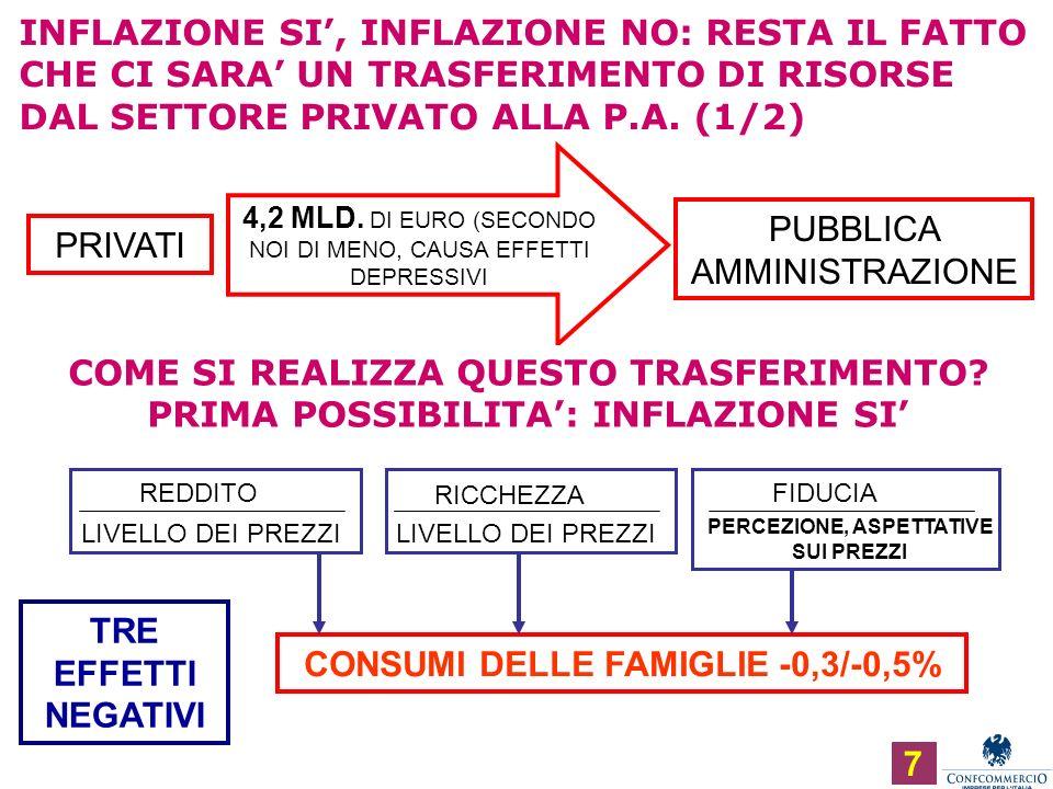 Ufficio Studi INFLAZIONE SI, INFLAZIONE NO: RESTA IL FATTO CHE CI SARA UN TRASFERIMENTO DI RISORSE DAL SETTORE PRIVATO ALLA P.A.