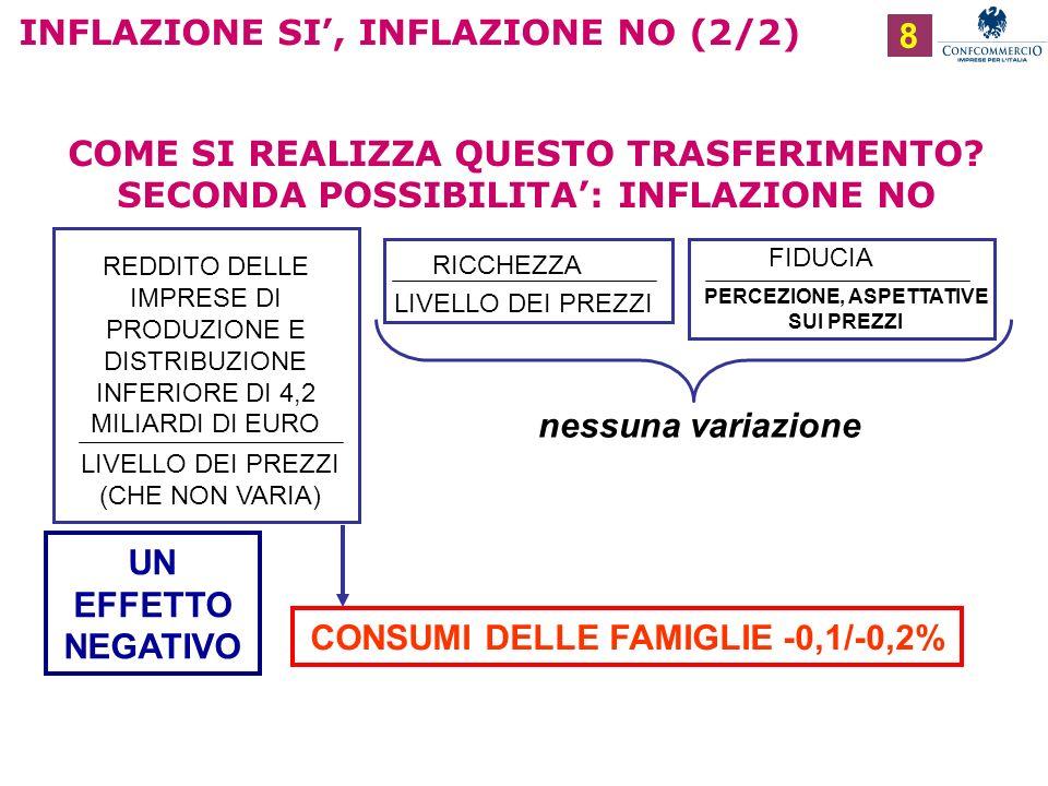 Ufficio Studi INFLAZIONE SI, INFLAZIONE NO (2/2) 8 COME SI REALIZZA QUESTO TRASFERIMENTO.