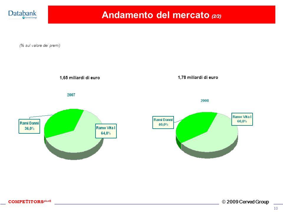 COMPE T ITORS plus ® © 2009 Cerved Group 10 Andamento del mercato (2/2) (% sul valore dei premi) 1,65 miliardi di euro 1,78 miliardi di euro