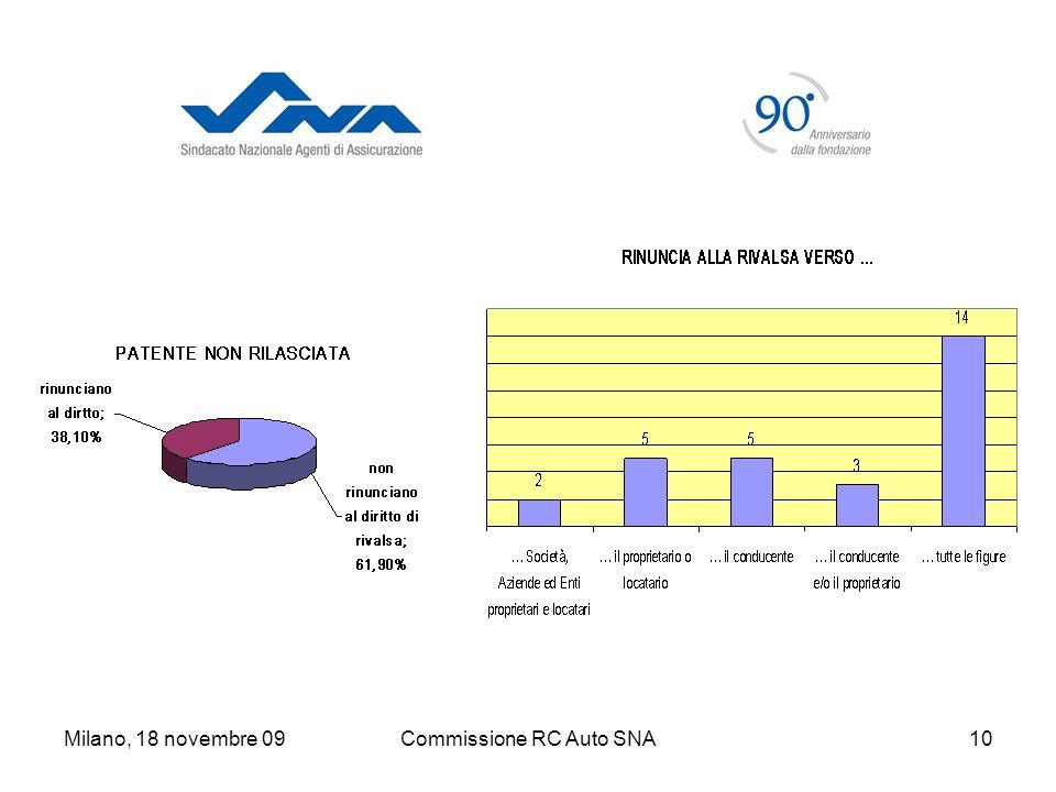 Milano, 18 novembre 09Commissione RC Auto SNA10