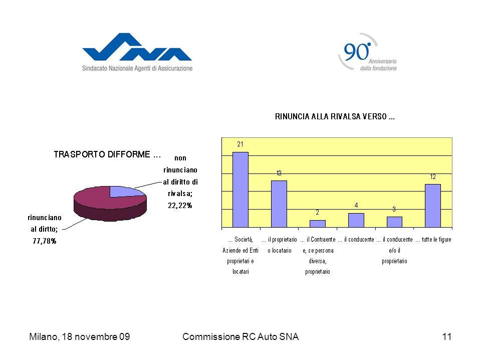Milano, 18 novembre 09Commissione RC Auto SNA11