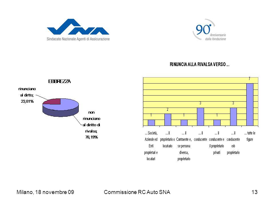 Milano, 18 novembre 09Commissione RC Auto SNA13