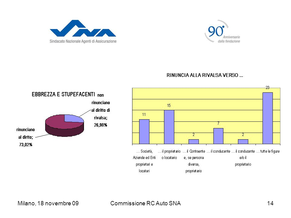Milano, 18 novembre 09Commissione RC Auto SNA14