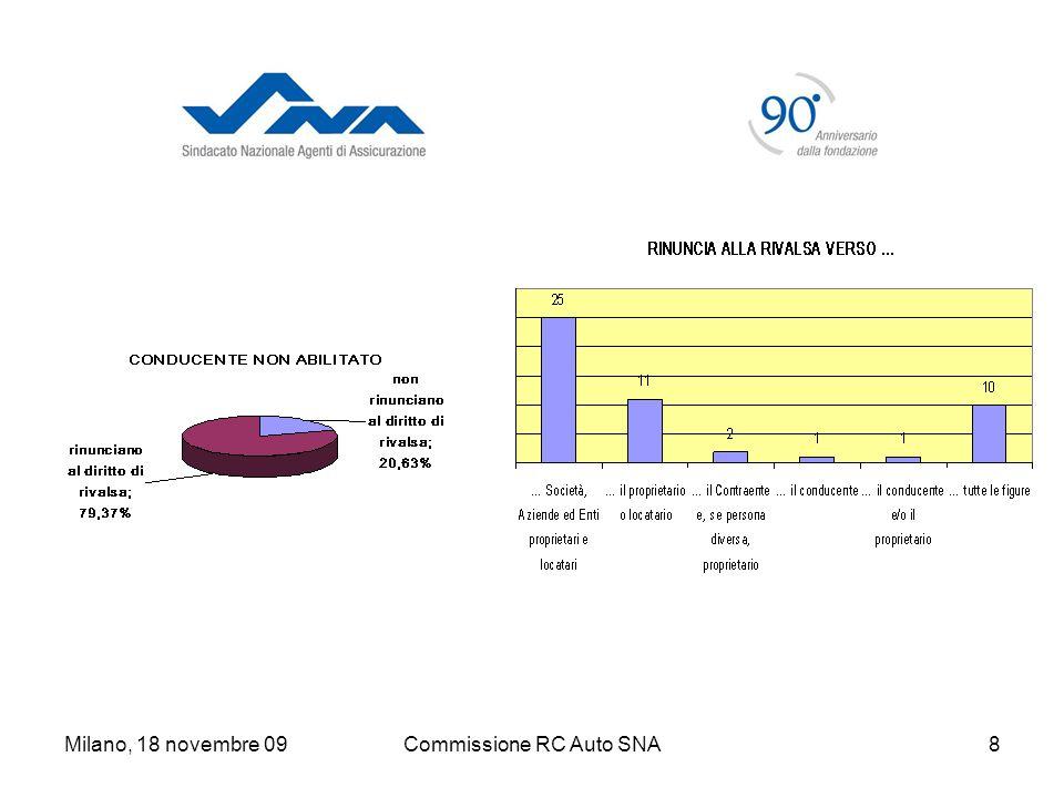 Milano, 18 novembre 09Commissione RC Auto SNA19 Se lImpresa scrive nelloggetto dellassicurazione: Lassicurazione copre anche la responsabilità civile per i danni causati dalla circolazione del veicolo in aree private.
