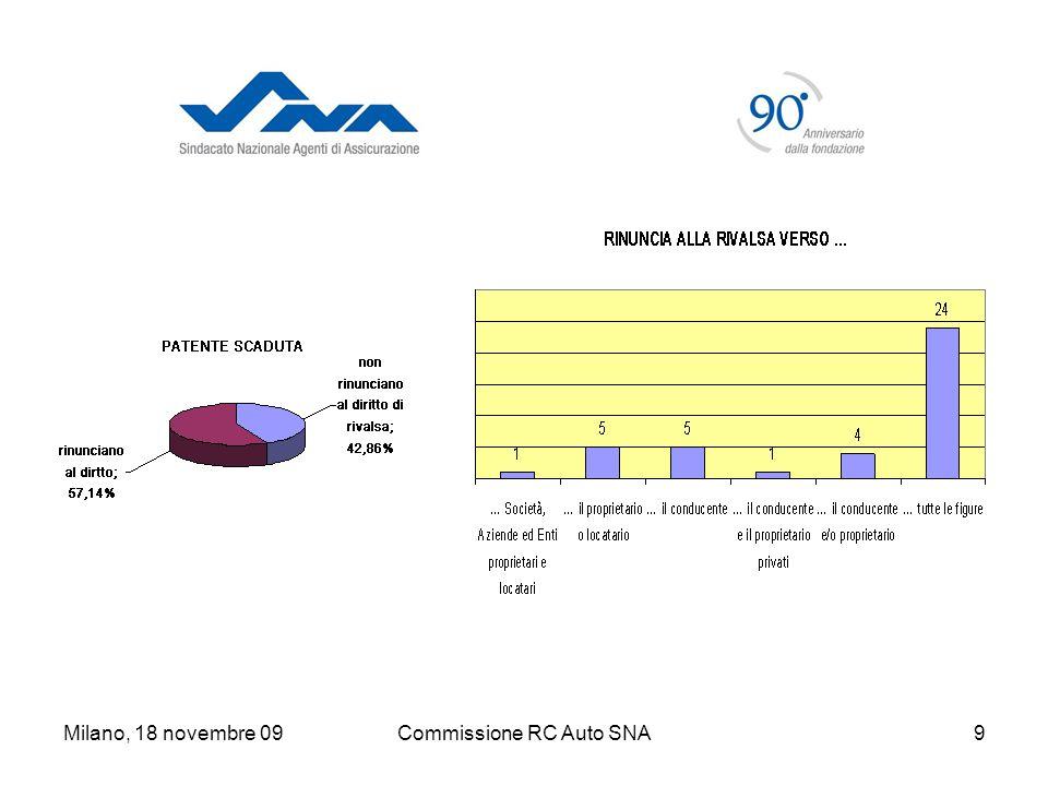 Milano, 18 novembre 09Commissione RC Auto SNA20 Se… La Società si riserva di esercitare azione di rivalsa nei confronti dellAssicurato: nel caso di veicolo che non sia stato sottoposto o non abbia superato la revisione obbligatoria ai sensi di legge.