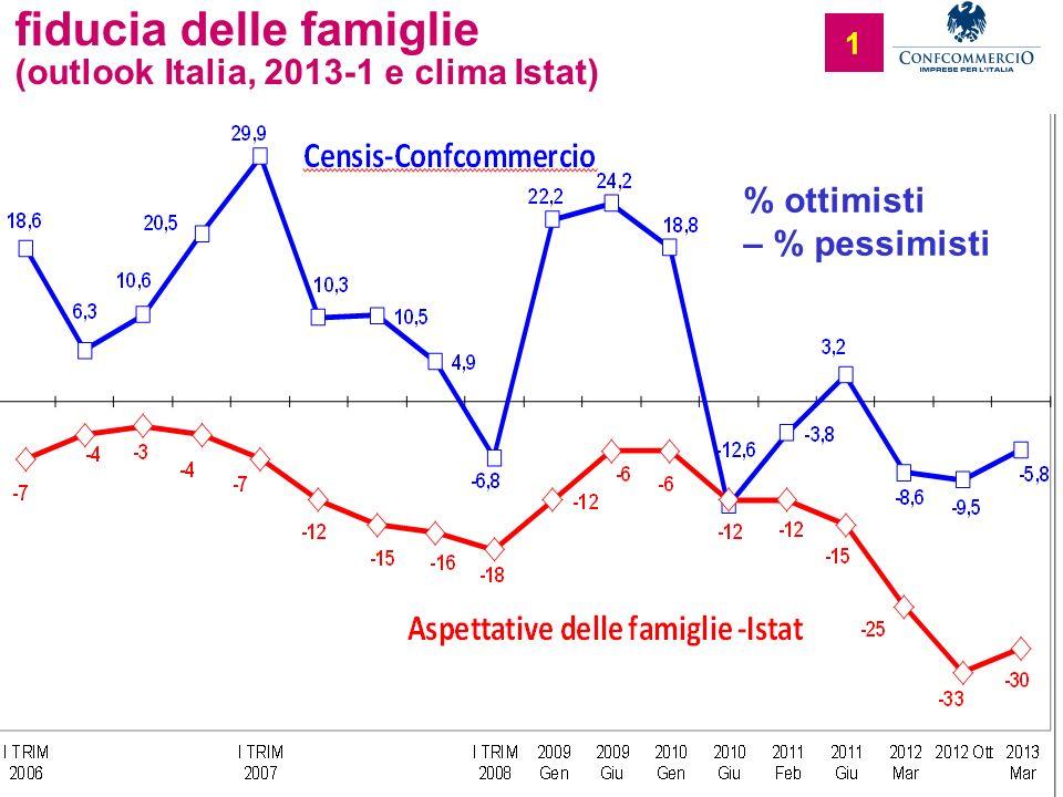 Ufficio Studi 1 fiducia delle famiglie (outlook Italia, 2013-1 e clima Istat) % ottimisti – % pessimisti