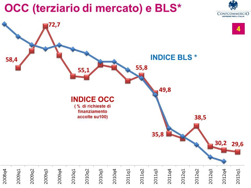 Ufficio Studi OCC (terziario di mercato) e BLS* 4