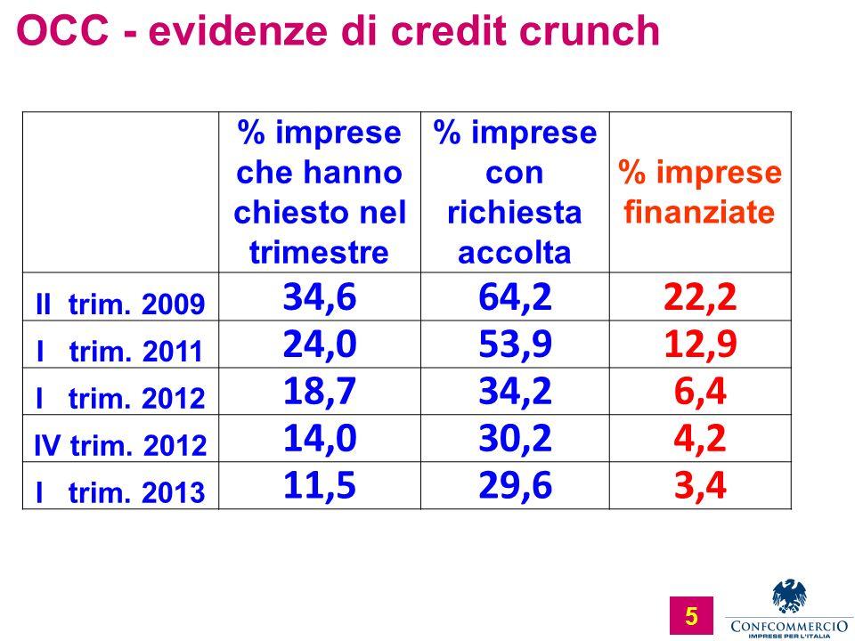 Ufficio Studi OCC - evidenze di credit crunch 5 % imprese che hanno chiesto nel trimestre % imprese con richiesta accolta % imprese finanziate II trim