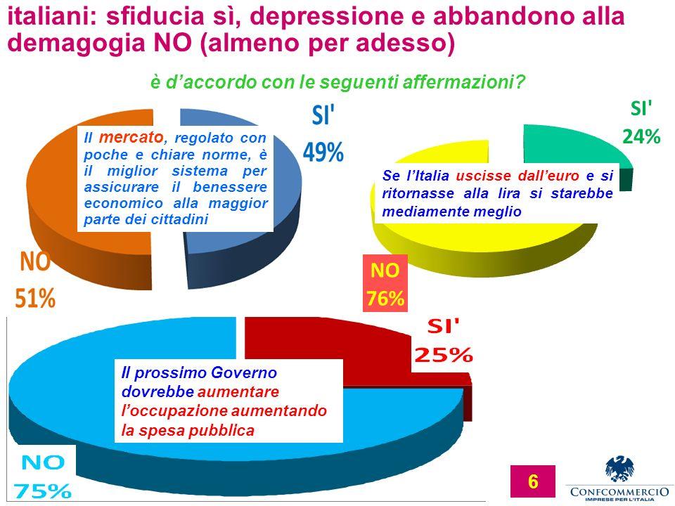 Ufficio Studi 6 italiani: sfiducia sì, depressione e abbandono alla demagogia NO (almeno per adesso) è daccordo con le seguenti affermazioni? Se lItal