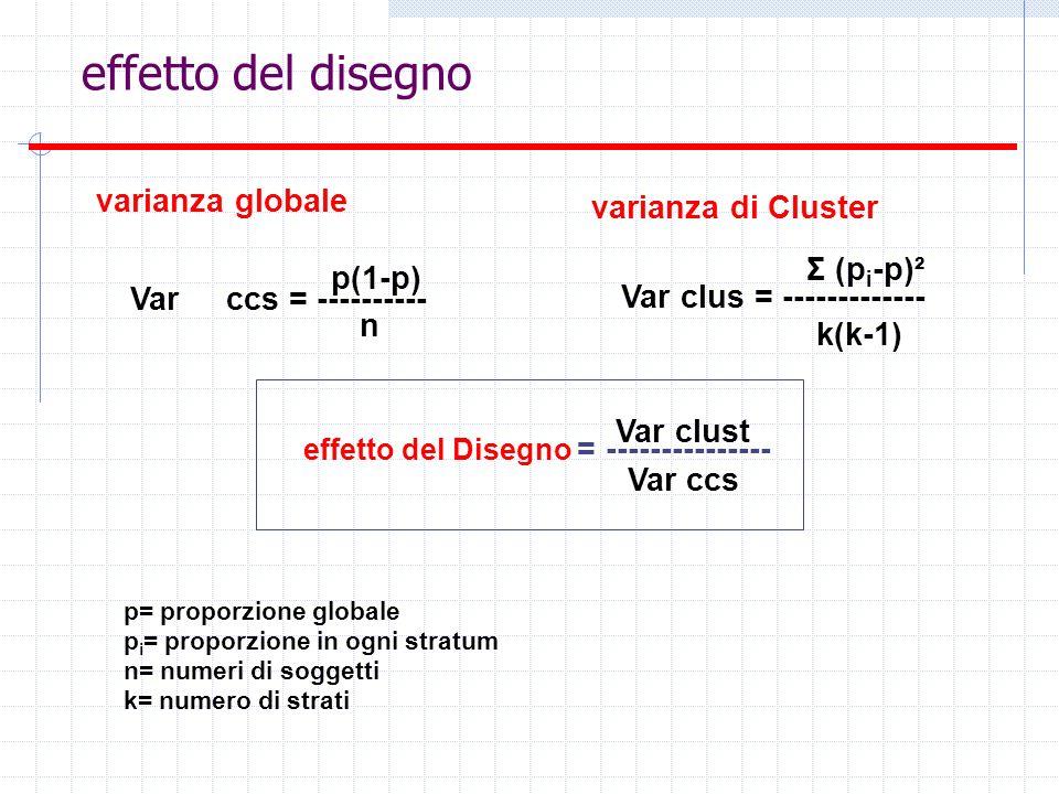 effetto del disegno varianza globale p(1-p) Var ccs = ---------- n varianza di Cluster p= proporzione globale p i = proporzione in ogni stratum n= num