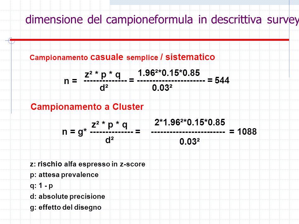 dimensione del campioneformula in descrittiva survey z: rischio alfa espresso in z-score p: attesa prevalence q: 1 - p d: absolute precisione g: effet
