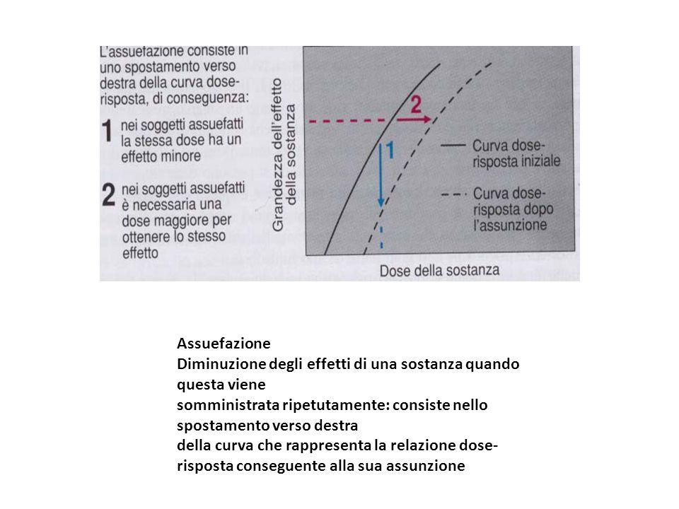 Assuefazione Diminuzione degli effetti di una sostanza quando questa viene somministrata ripetutamente: consiste nello spostamento verso destra della
