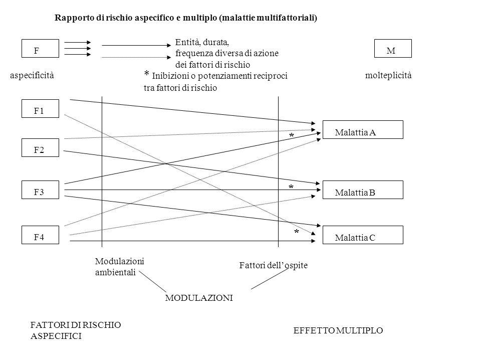 Rapporto di rischio aspecifico e multiplo (malattie multifattoriali) F Entità, durata, frequenza diversa di azione dei fattori di rischio M aspecifici