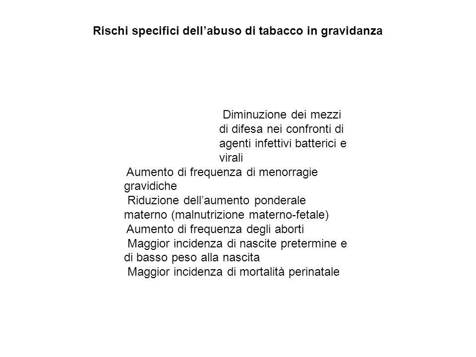 Rischi specifici dellabuso di tabacco in gravidanza Diminuzione dei mezzi di difesa nei confronti di agenti infettivi batterici e virali Aumento di fr