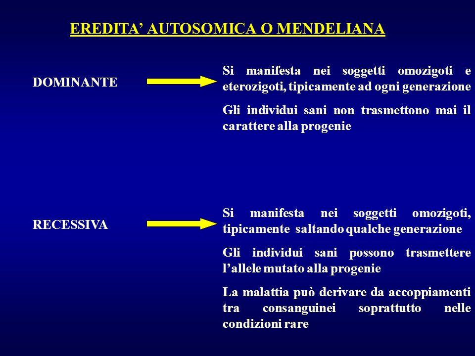 MALATTIE AD EREDITARIETA RECESSIVA LEGATA ALLA X DISTROFIA MUSCOLARE PROGRESSIVA DI DUCHENNEDISTROFIA MUSCOLARE PROGRESSIVA DI DUCHENNE EMOFILIA A e BEMOFILIA A e B SINDROME DI MARTIN-BELL o della X fragileSINDROME DI MARTIN-BELL o della X fragile ITTIOSI DA DEFICIT DI STEROIDOSULFATASIITTIOSI DA DEFICIT DI STEROIDOSULFATASI ADRENOLEUCODISTROFIA TIPO ADULTOADRENOLEUCODISTROFIA TIPO ADULTO AGAMMAGLOBULINEMIA DI BRUTONAGAMMAGLOBULINEMIA DI BRUTON SINDROME OCULOCEREBRORENALE DI LOWESINDROME OCULOCEREBRORENALE DI LOWE ALBINISMO ASSOCIATO A SORDITAALBINISMO ASSOCIATO A SORDITA FIBROELASTOSI ENDOCARDICA (SINDROME DI BARTH)FIBROELASTOSI ENDOCARDICA (SINDROME DI BARTH) SINDROME DI MENKESSINDROME DI MENKES MUCOPOLISACCARIDOSI TIPO HUNTERMUCOPOLISACCARIDOSI TIPO HUNTER