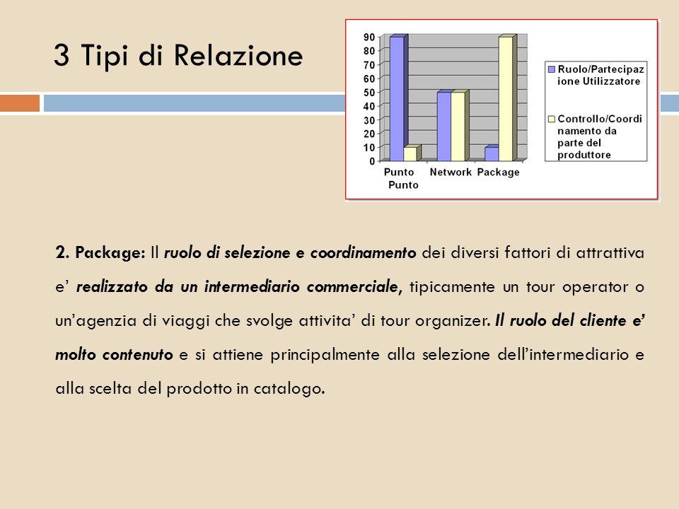 3 Tipi di Relazione 2. Package: Il ruolo di selezione e coordinamento dei diversi fattori di attrattiva e realizzato da un intermediario commerciale,